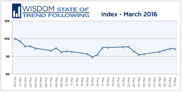 Wisdom State of Trend Following - March 2016
